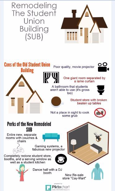 Heres+why+the+GILA+Student+Union+Building+is+due+to+be+remodeled.+Infographic+by+Autumn+Jensen-Roehl.